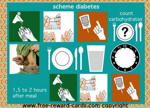 Scheme diabetes, eating and puncture